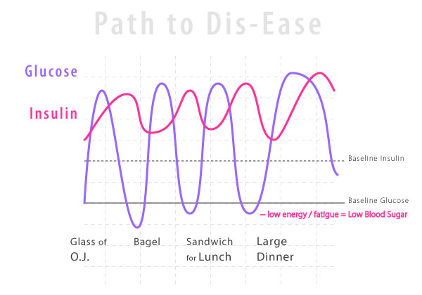 Graph : Path to Dis-Ease