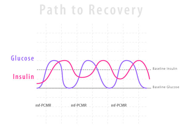 Graph : Path to Recovery